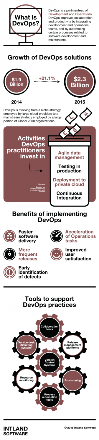 DevOps-Infographics-Intland-Software-336x1487 Why DevOps is Essential for IoT and Innovation DevOps