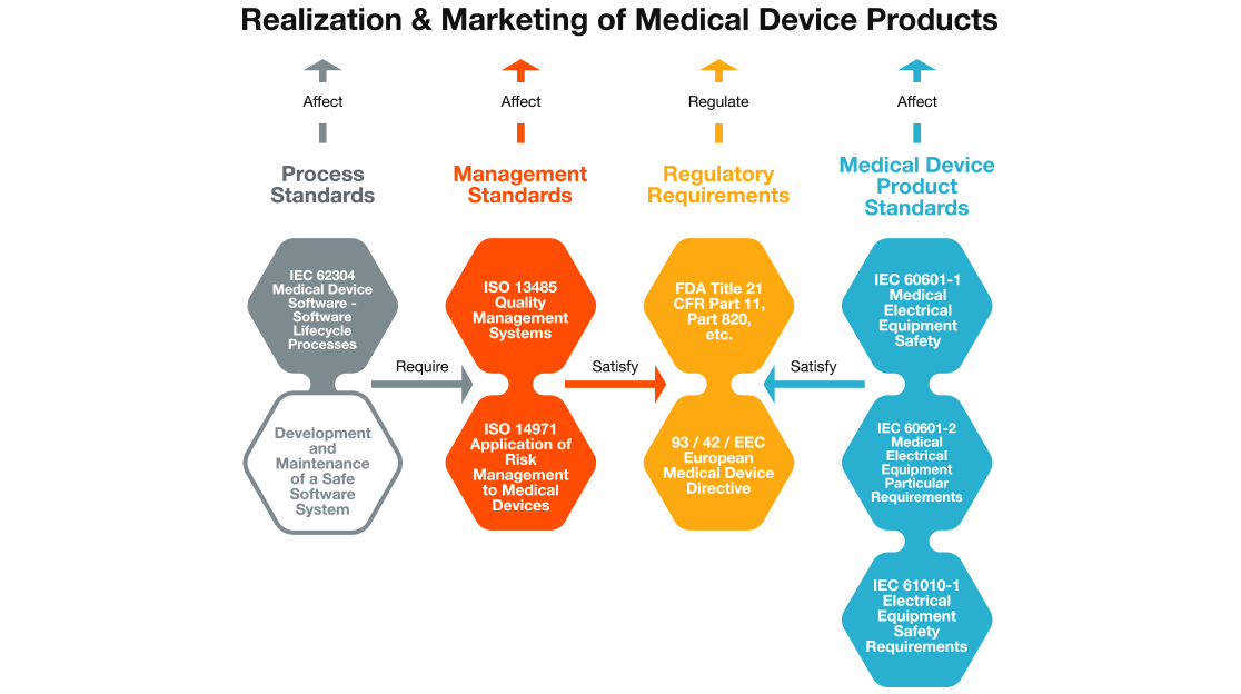 prod-realization-medical ALM for Medical Device Software Development