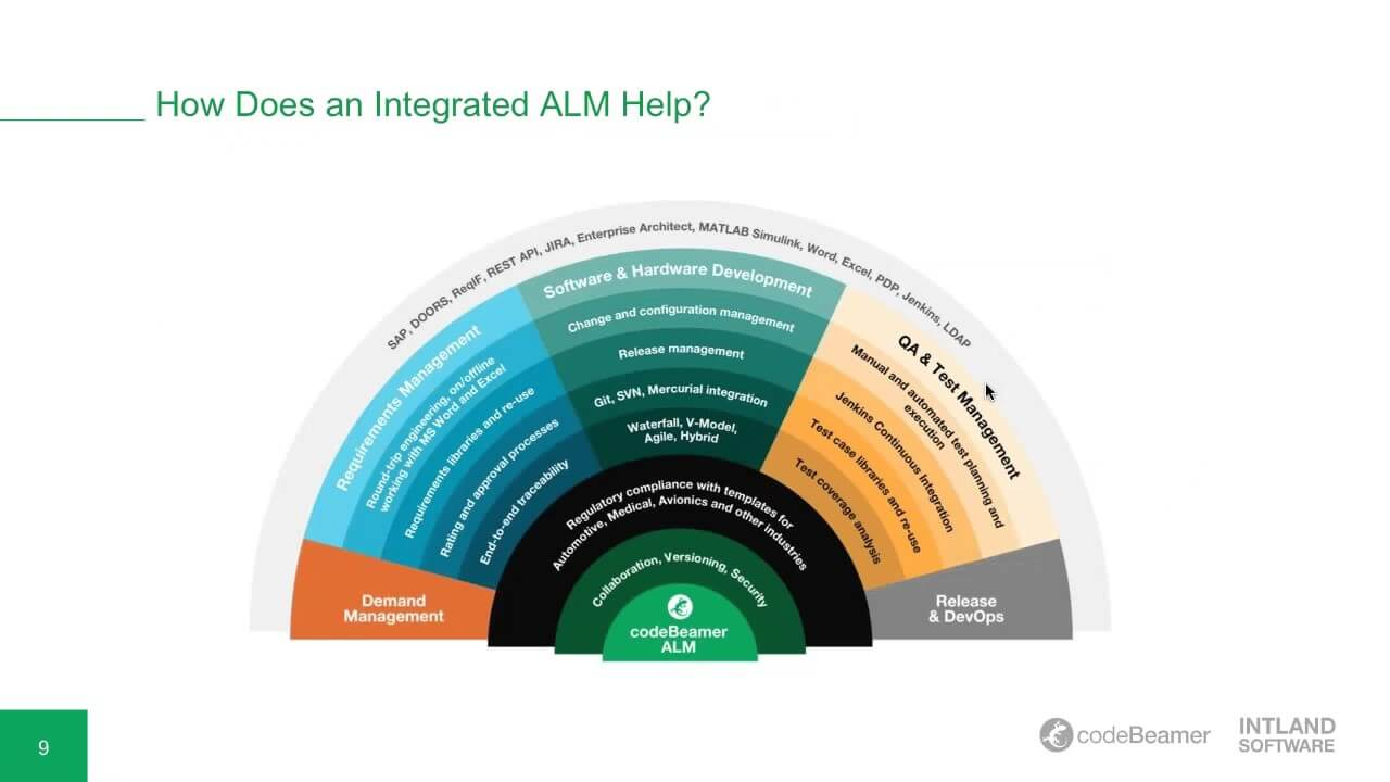 how-does-integrated-alm-make-a-s Webinar Recordings
