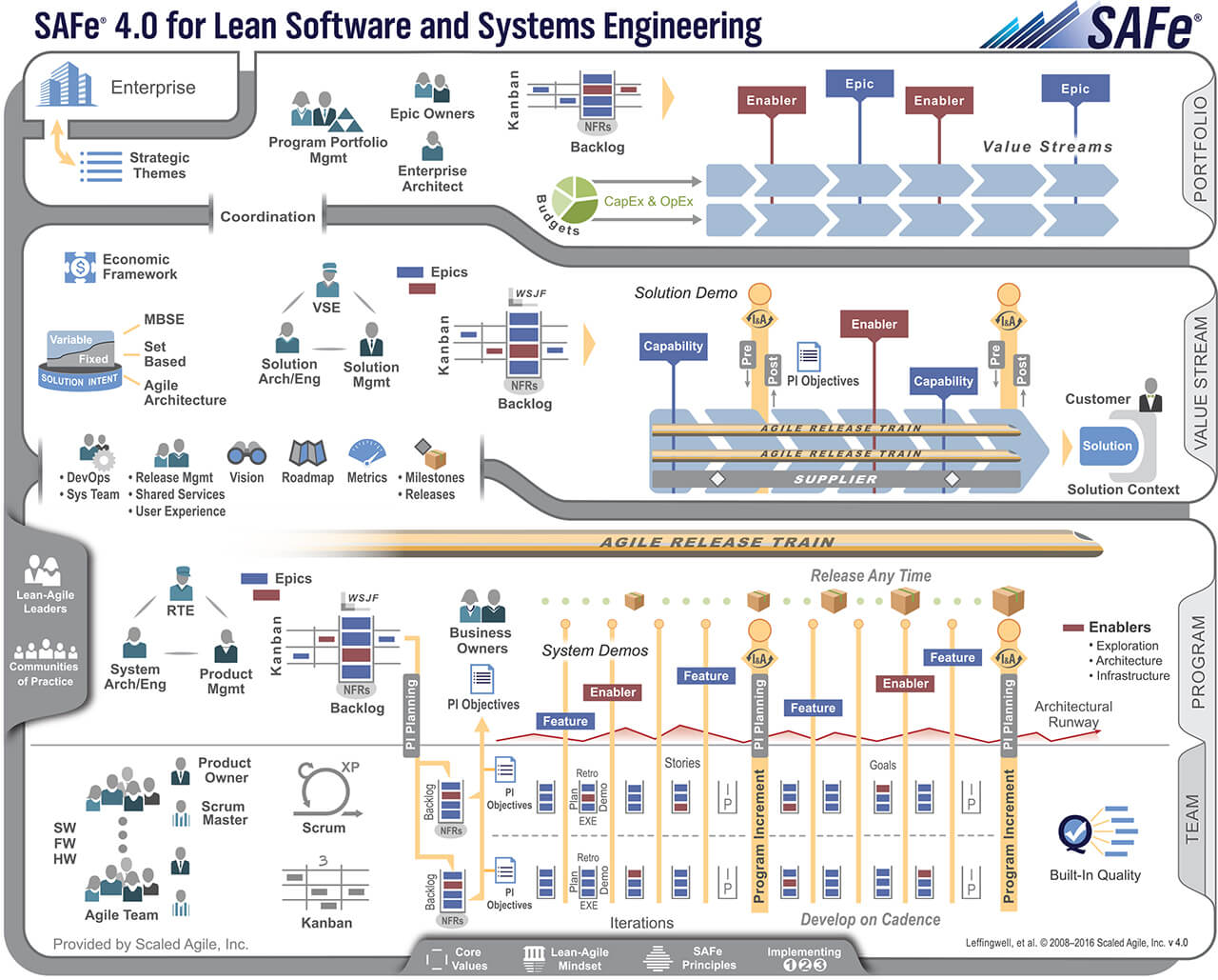4-Level-SAFe-Big-Picture-4.0__11x8.5 SAFe® – Scaled Agile Framework