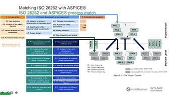 expertengesprach-aspice-und-iso26262-normerfullung-in-der-automobilindustrie-2 Webinar Recordings