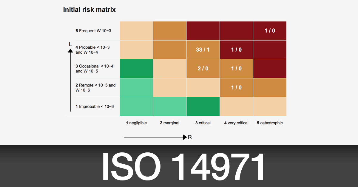 Medical Device Risk Management in Compliance with ISO 14971