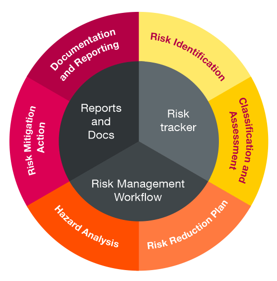 risk_management_and_fmea_codebeamer Risk Management in Software Engineering