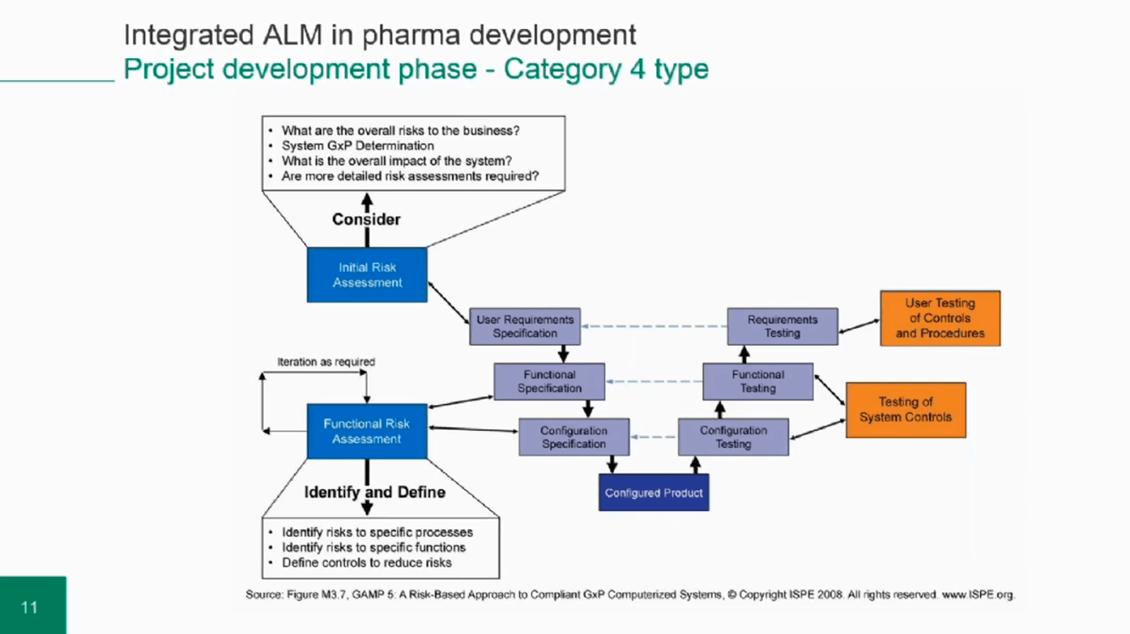 pharma-alm-gamp Webinar Recordings