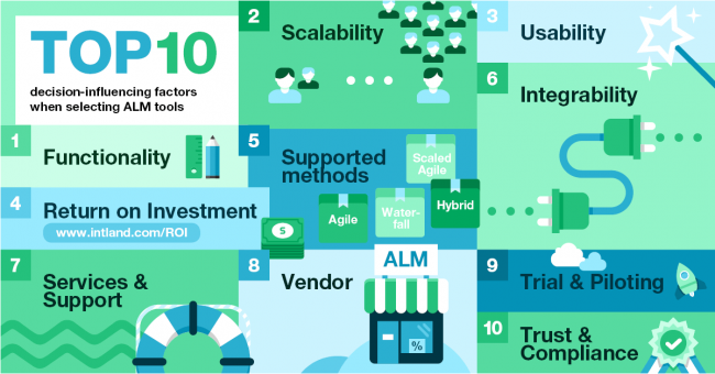 Calculating the Return on Investment of Application Lifecycle Management Tools