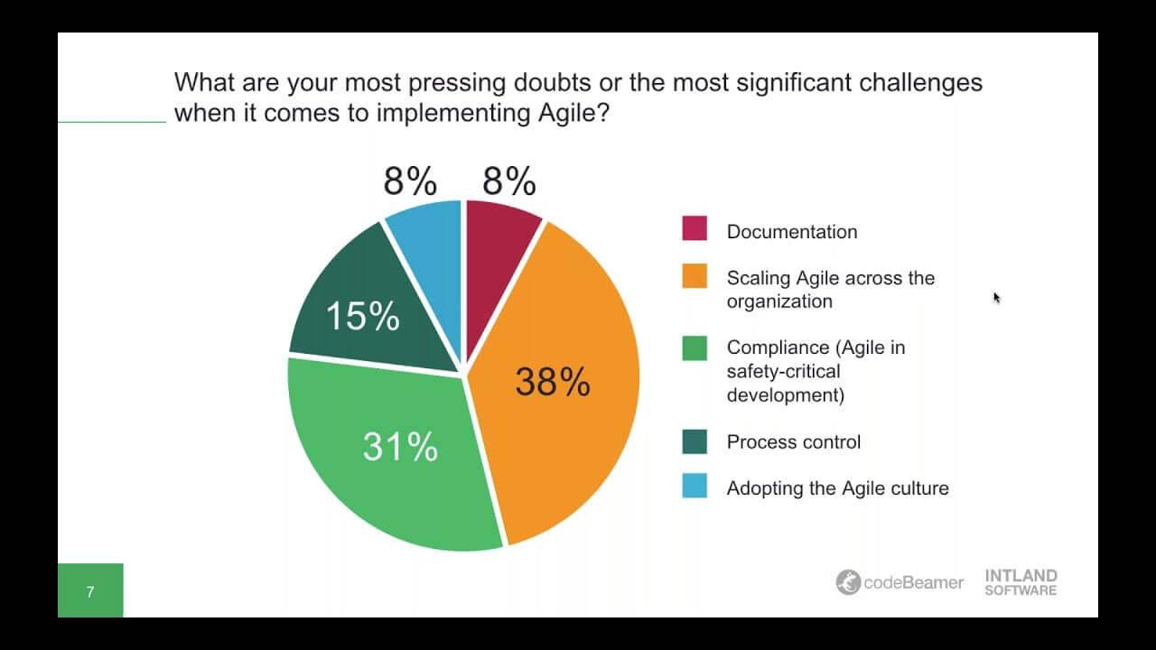 analyzing agile adoption trends 2017