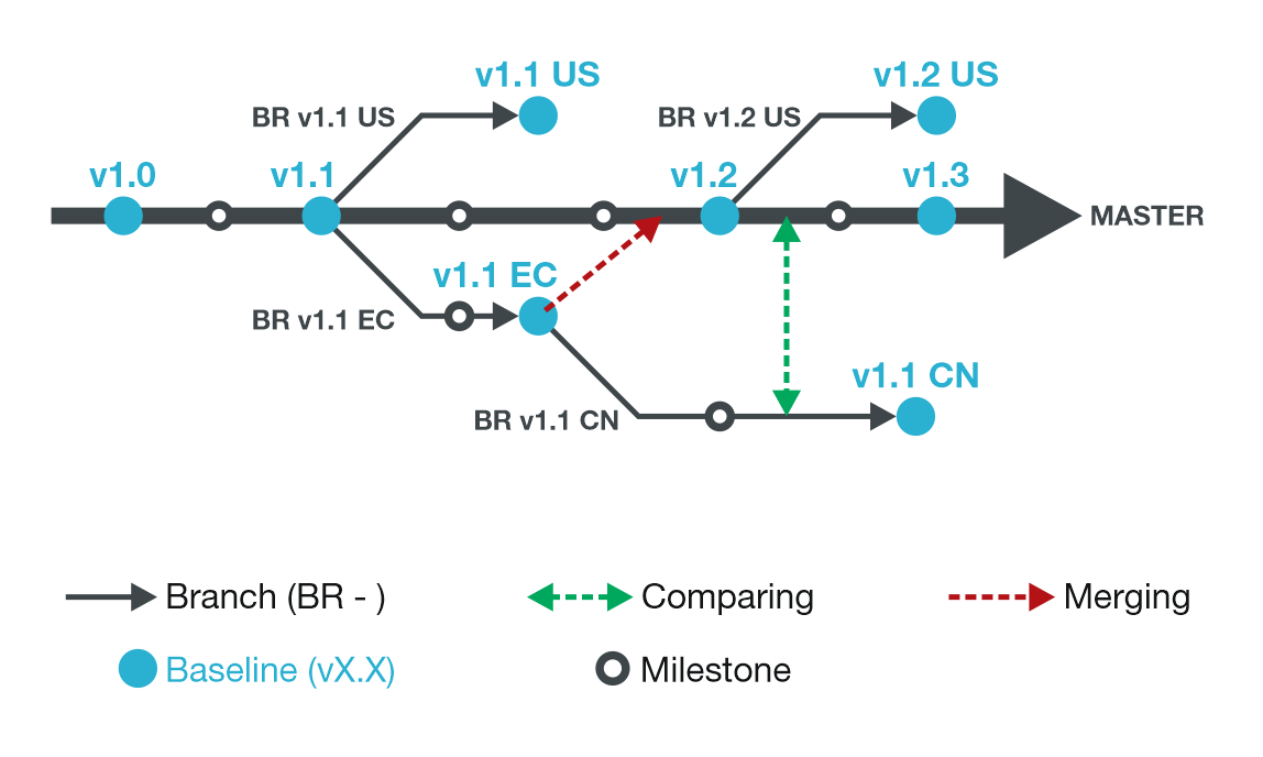 branching-baselining-merging-comparing codeBeamer ALM 9.0 is Released!