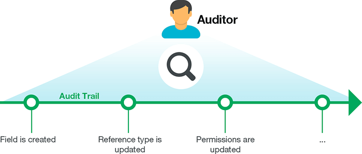 audit-trail-2 codeBeamer ALM 9.0 is Released!
