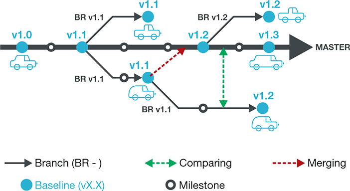 branching-baselining-merging-comparing-6 codeBeamer ALM 9.0 is Released! ALM