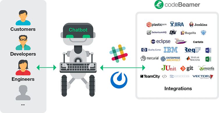 chatops-4 codeBeamer ALM 9.0 is Released!