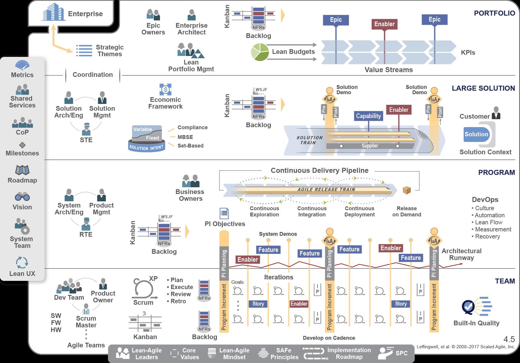 Safe Scaled Agile Framework Codebeamer Alm