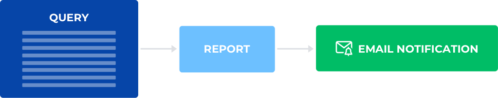 automated-report Analytics