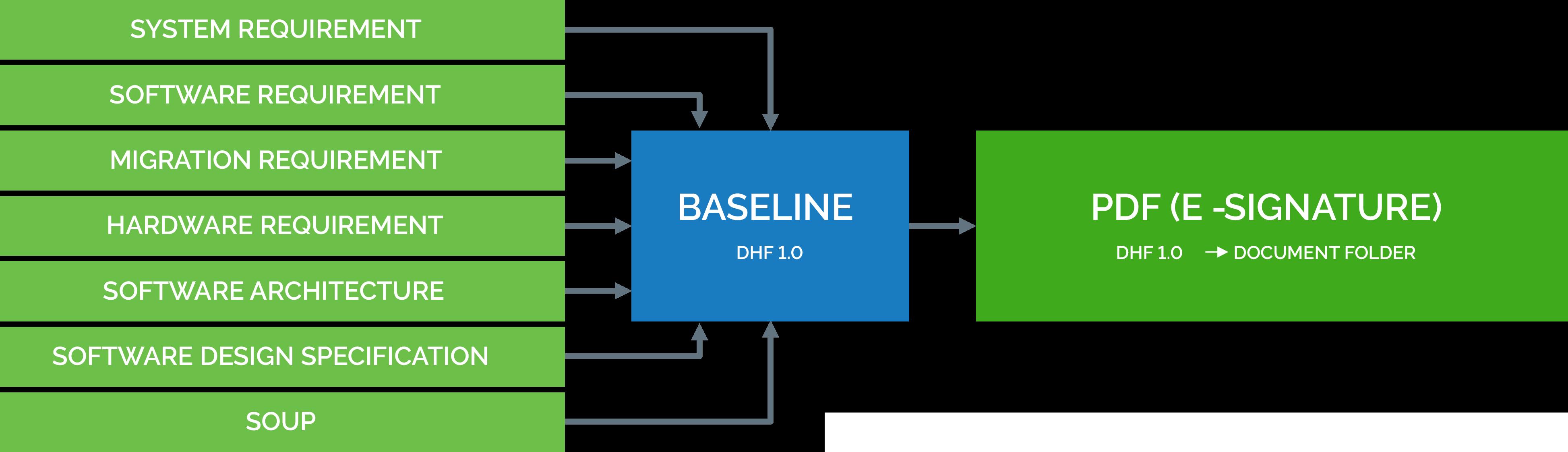 design-history-tile-1 Requirements, Risk, and Test Management for Medical Device Developers