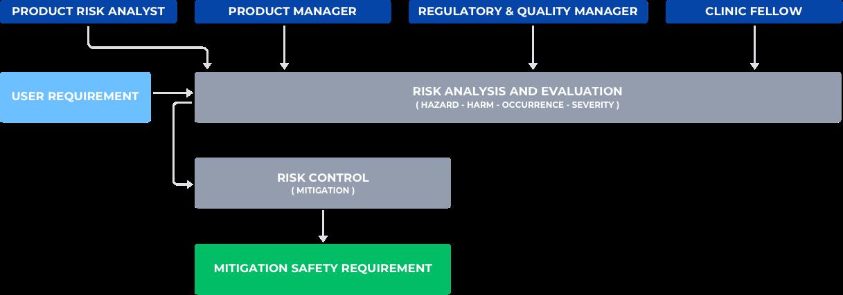 risk-analysis-2 Risk Management