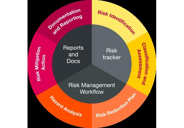 risk-management Risk Management