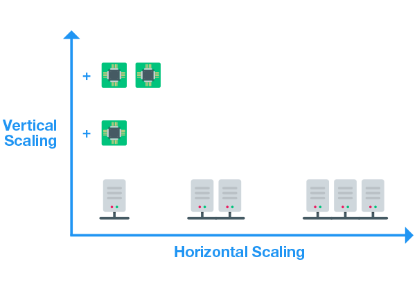 scaling Cluster Edition