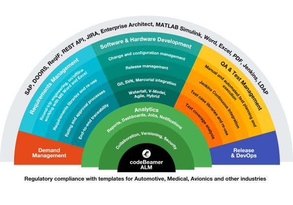 Application Lifecycle Management Software   codeBeamer ALM