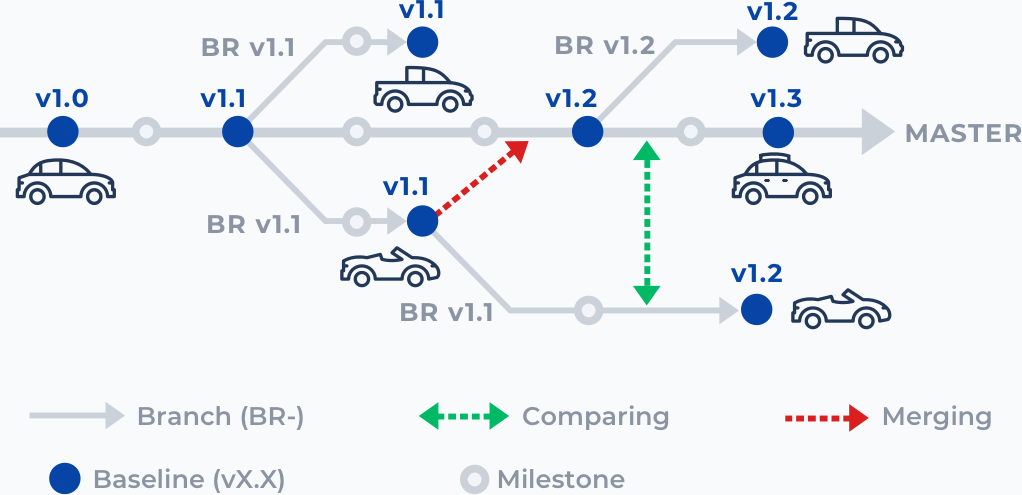 branching-22 Product Line & Variants Management