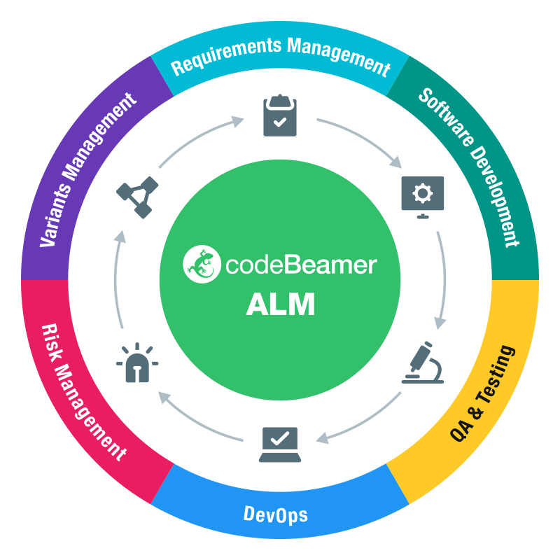 alm-lifecycle Application Lifecycle Management Overview