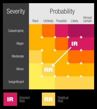 risk_management_graphic_v3-336x378 Requirements, Risk, and Test Management for Medical Device Developers