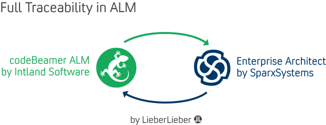 codeBeamer ALM – Sparx Systems Enterprise Architect Integration 2.0