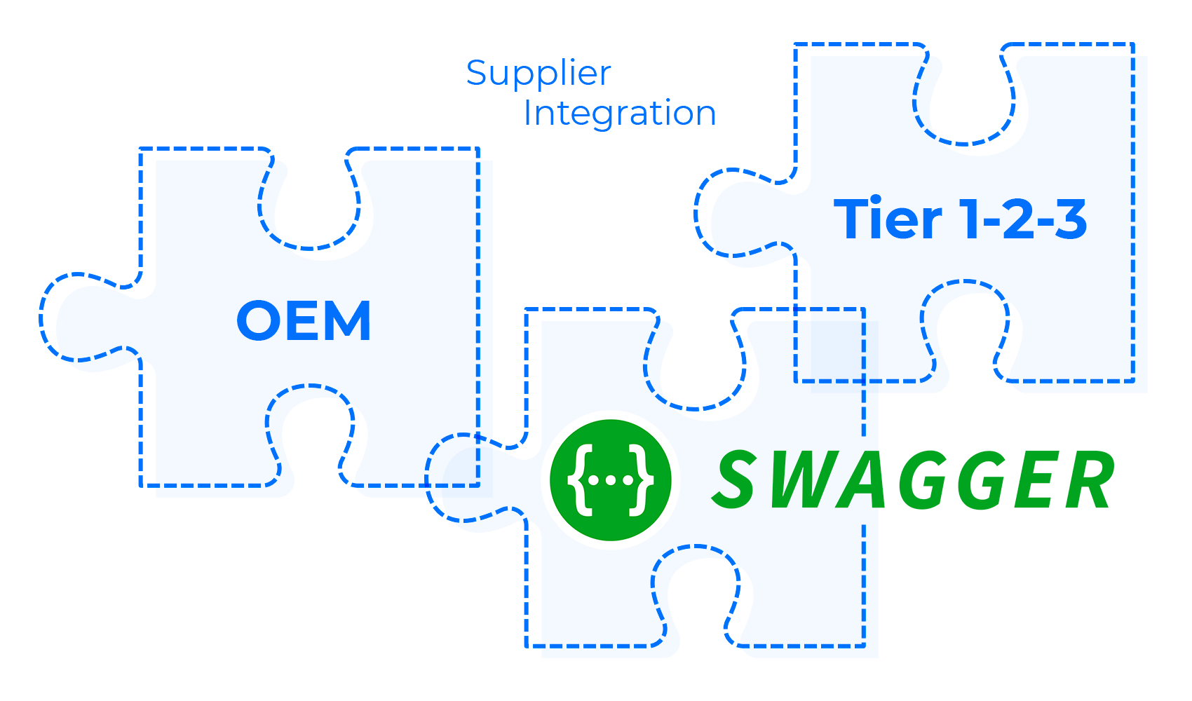 swagger What is new in codeBeamer ALM 10.0?