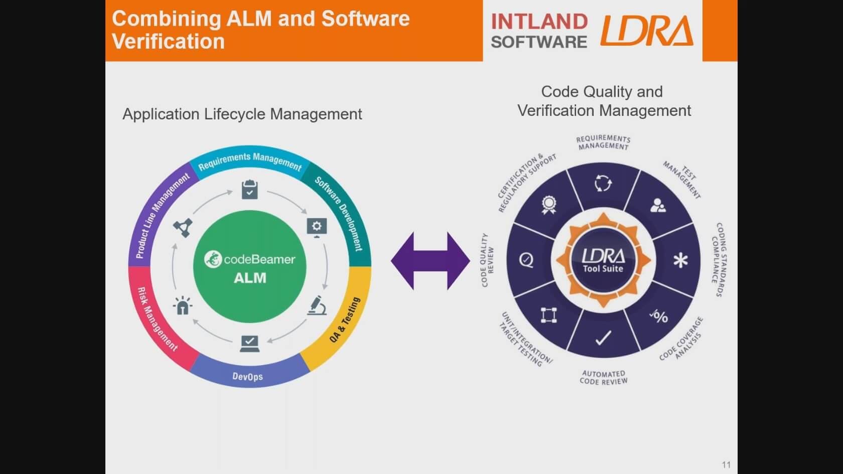 ldra_intland_critical_embedded_software_featured_image Webinar Recordings