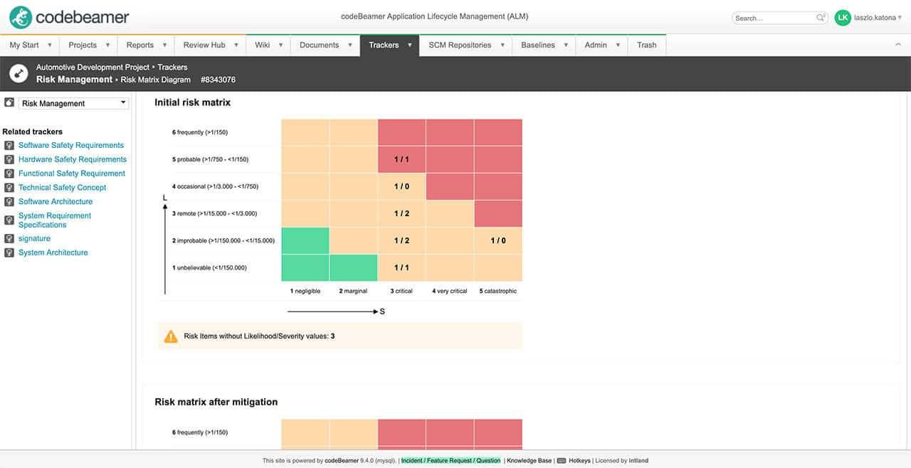 SD-Risk-optimized Software Development
