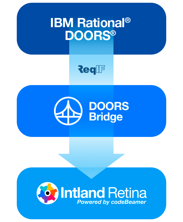 doors-and-reqif-support-v2 Intland Retina 3.2 Now Available!