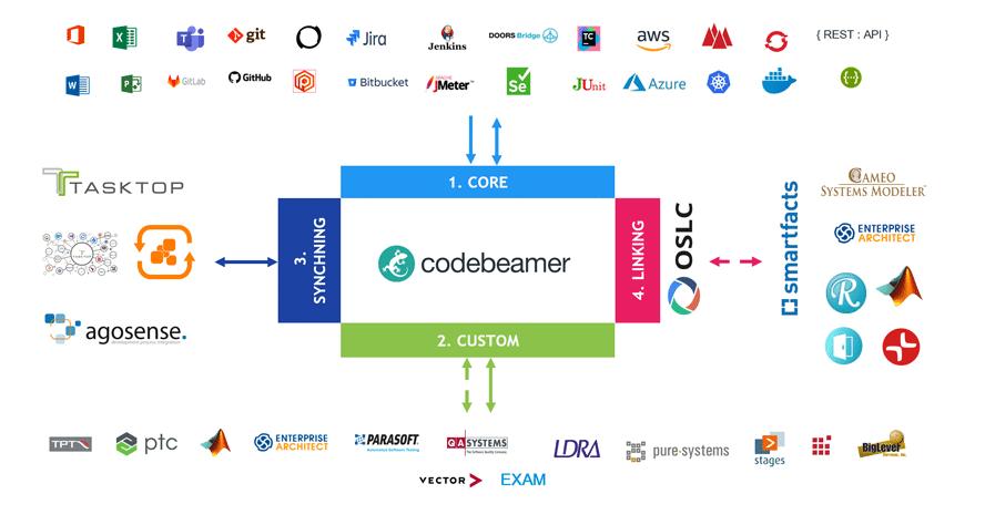 integrations Announcing codebeamer 21.04!