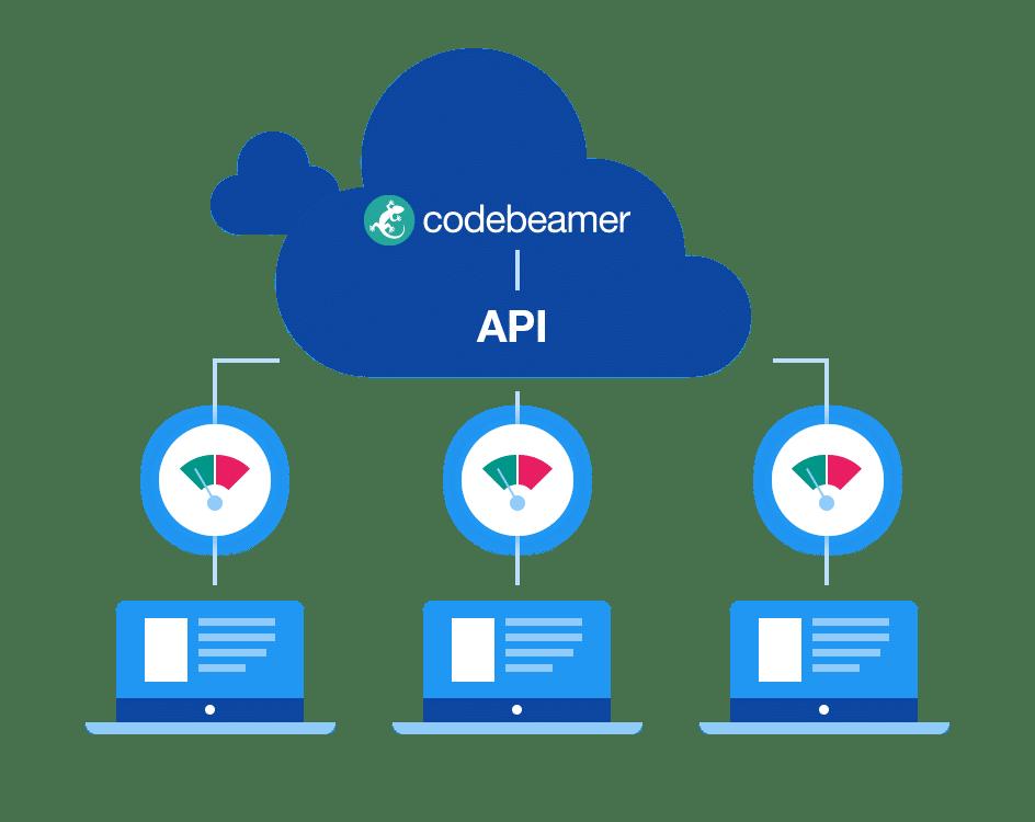 api-throttling codebeamer 21.09 is Released!